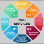 Outsourcing NOC Services for the smooth working of business!